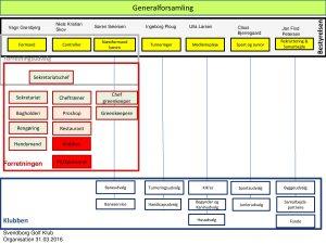 Organisationsplan for Svendborg Golf Klub