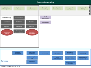 Organisationsplan for Svendborg Golf Klub